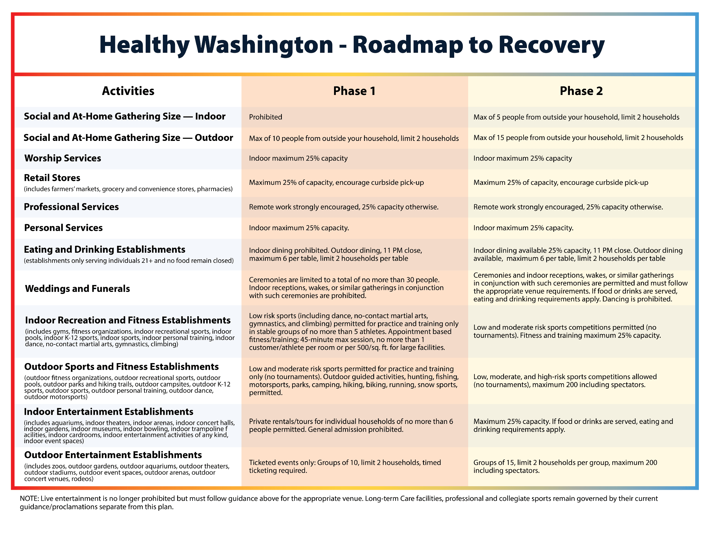 Allowed, limited and prohibited activities under Healthy Washington Phases 1 and 2 Opens in new window