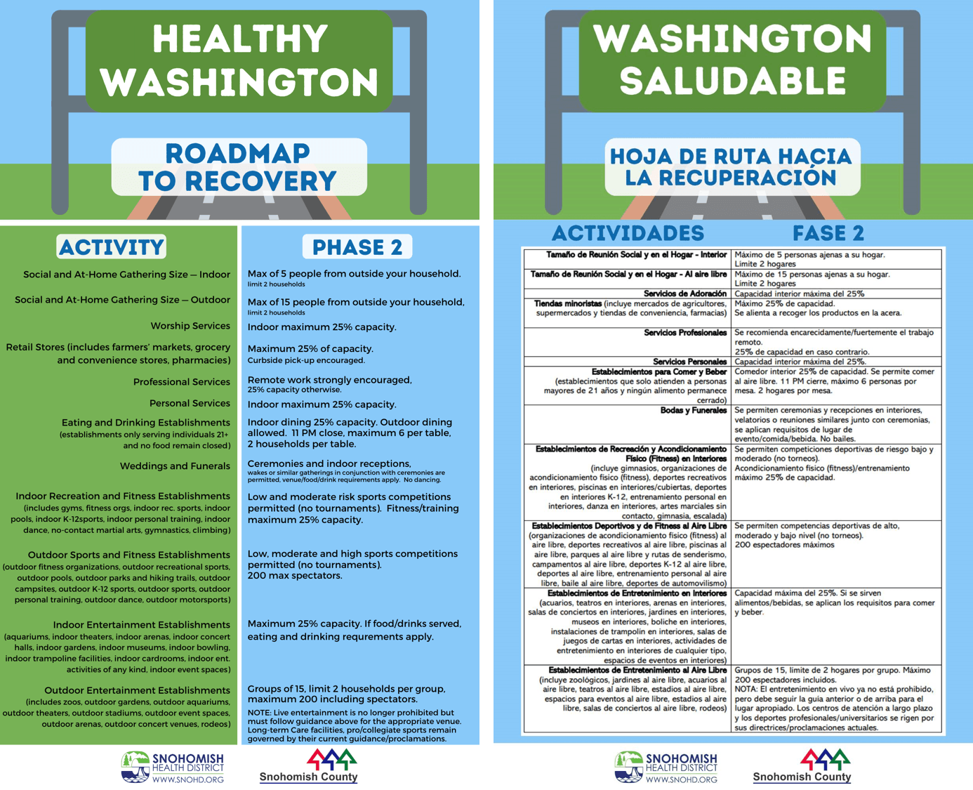 Infographic of allowed activities under Phase 2 of the Healthy Washington plan - English and Spanish